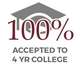 100% Accepted to 4 Yr College
